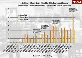 Senate Filibuster History Chart The Rise Of Cloture How Gop Filibuster Threats Have Changed