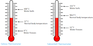 Thermometer Temperature Chart Temperature Fahrenheit Scale Celsius Scale Thermometer