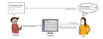 Design Model Diagram Understanding Mental And Conceptual Models In Product Design