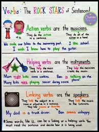 Verb Anchor Chart 4th Grade Types Of Verbs Anchor Chart With A Freebie Types Of