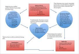 Rti Behavior Flow Chart Student Support Gateway Schools