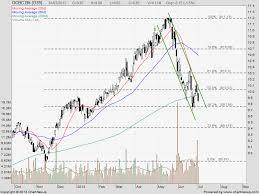 Ocbc Bank Stock Chart Stock Forum Target Share Price Quote