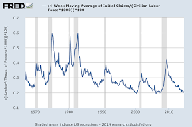 Initial Jobless Claims As A Percentage Of The Workforce