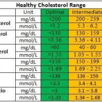 Average Cholesterol Chart Ideal Cholesterol Hdl Ratio Uk A Pictures Of Hole 2018