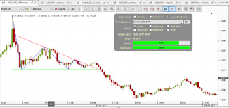 Dukascopy Chart Patterns For Day Trading