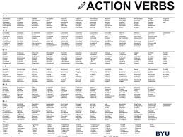 Action Verb List For Resumes And Cover Letters Fearsome Action Verbs Fore Writing Tips Career Changees Template 22