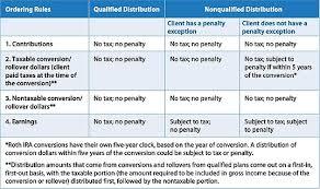 When Are Roth Ira Distributions Tax Free
