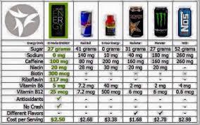 Energy Drink Comparison Chart Energy Drink Nutritional Values Comparison Charts Choose