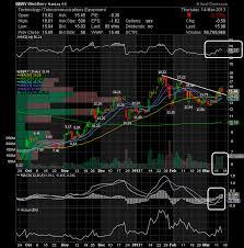Joez Stock Chart Fridays Stocks To Watch Mar 15 Ac Investor Blog