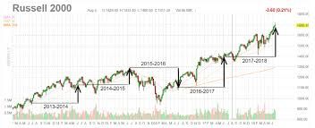 Russell 3000 Index Fund Chart Russell 3000 Anomaly Doubles 2017 Index Returns 10 New