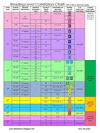 Reading Level Correlation Chart Common Core Reading Levels Correlation Chart Aligned To Common Core By