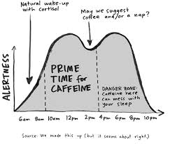 Green Tea Caffeine Vs Coffee Chart Former Googlers Found A Better Way To Drink Coffee For