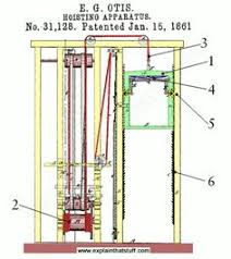 9 revolutionary elevators from the otis elevator company popular original patent diagram showing how the safety brake of an elevator works drawn by elisha graves