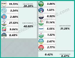 Info Elezioni: Fac Simile - Elezioni Regionali Abruzzo 2019