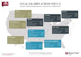 Legal Salaries 2018 Salary Guide For Legal Professionals