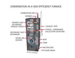 similiar high efficiency electric furnace keywords electric furnace wiring diagrams as well high efficiency furnace heat