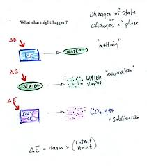 the equation at the bottom of the figure above allows you to calculate how much energy is required to melt ice or evaporate water or sublimate dry ice