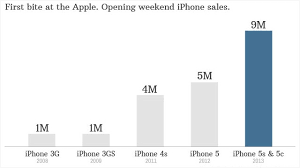 Iphone 5 Sales Chart Apple Sells Record 9 Million Iphones In Opening Weekend