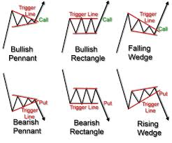 Trading Technical Analysis