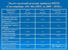 Презентация на тему Частное учреждение образования МИНСКИЙ  7 Расчет налогооблагаемой