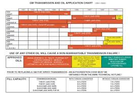 4l60e Apply Chart Automatic Transmission Fluid Cross Reference Chart