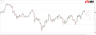 The Price Of Oil Wti Rejects Significant Resistance Time To