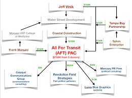 Hillsborough County Organizational Chart Hillsborough Mass Transit Push Is Backed By Local Business