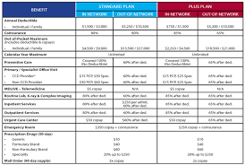2018 open enrollment cal standard plan vs premium