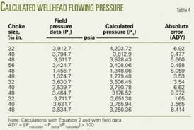 Well Head Size Chart Correlation Determines Gas Condensate Flow Through Chokes