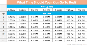 What Time Does Your Kid Need Go To Sleep This Sleep Chart