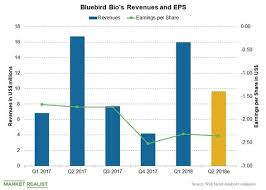 Bluebird Bios Q2 2018 Earnings Analysts Estimates