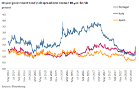 Italy Germany 10 Year Bond Spread Chart Italys New Government Bad News For Europe But No Cause For