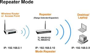 4 answers how to move my wifi router if i only have one dsl port wired home network diagram at Ethernet Access Point Diagram