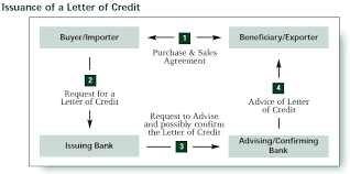 Letter Of Credit Process Flow Chart Ppt Sap Sap Global Trade Services