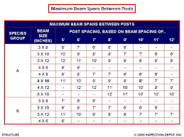 Wood Beam Size Chart 29 Wood Framing Header Span Tables Deck Span Tables
