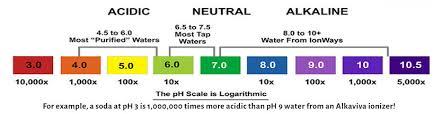 Ph Chart Waterbar