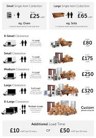 Domestic Cleaning Price List Loft Clearance In London Surrey Prices From 45 Vat