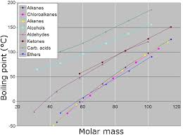 File Boiling Point Vs Molar Mass Graph Png Wikimedia Commons