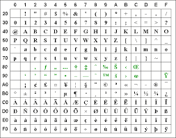 Ascii Iso 8859 1 Table With Html Entity Names