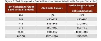 Lexile Vs Cars Conversion Chart Lexile Chart Common