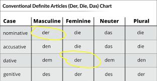 German Nominative Case Your Essential Guide