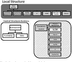 Figure 1 From Supply Chain Management As The Company Engine