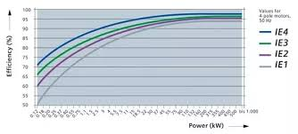 Ie3 Motor Efficiency Chart What Are The Differences Between Ie3 And Ie2 Motors Quora