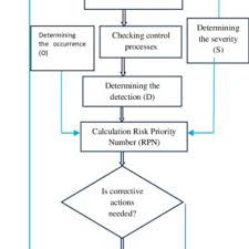 Fmea Flow Chart Used In The Study Download Scientific Diagram