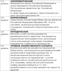 Текст книги Калькуляция и учет в общественном питании Учебно  Система уровней регулирования бухгалтерского учета