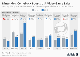 Video Game Sales Charts Thank You Mario Nintendo Rescues The Year For Video Game Sales