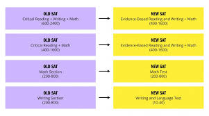 Sat Grading Chart New Sat Conversion Chart Whats Your Score Worth Kaplan