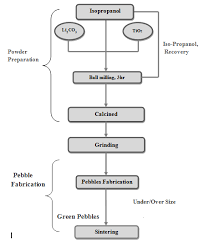And Extrusion Chart Figure1 Flow Chart Of Pebble Fabrication Pebbles