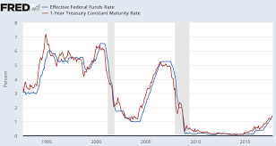 Forget The Fed Listen To The Market Short Term Rates Are