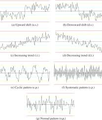 Recognition Of Concurrent Control Chart Patterns Using